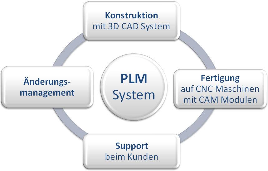 INKA PLM-System